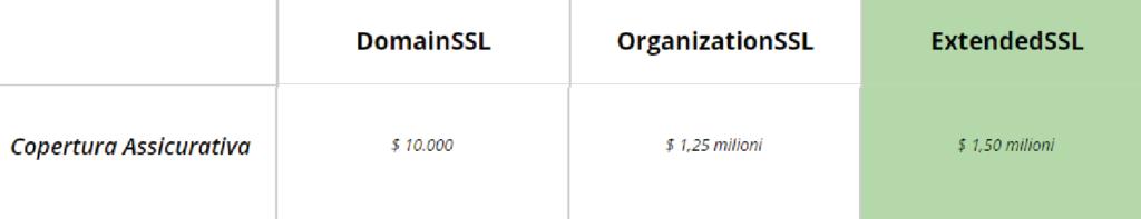 certificato_ssl_copertura_assicurativa